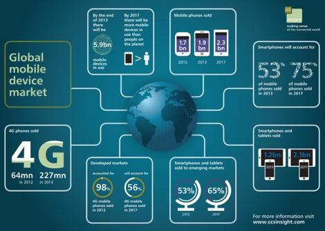 0c0be7693b1 Νέο Infographic προβλέπει ότι το 75% των συσκευών θα είναι smartphones  μέχρι το 2017!